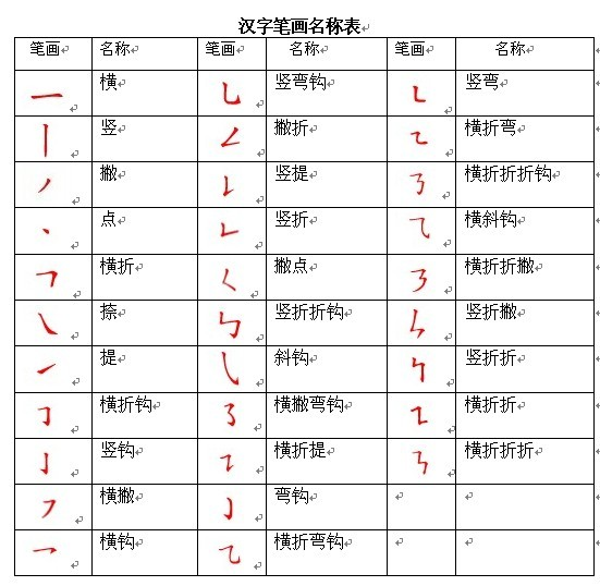 漢字 1年 漢字 : 汉字笔画名称表 - 呼噜噜猪的日记-babytree 宝宝树